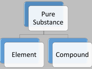 Types of Pure Substances