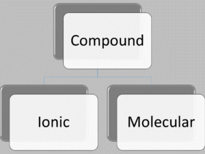 compound ionic or molecular