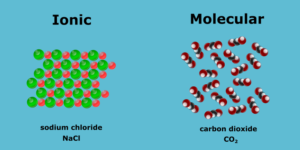 molecular versus ionic compounds