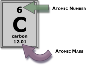 carbon on periodic table