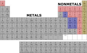 Metals on the left, nonmetals on the right