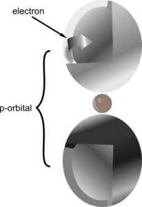 p-orbital siagram