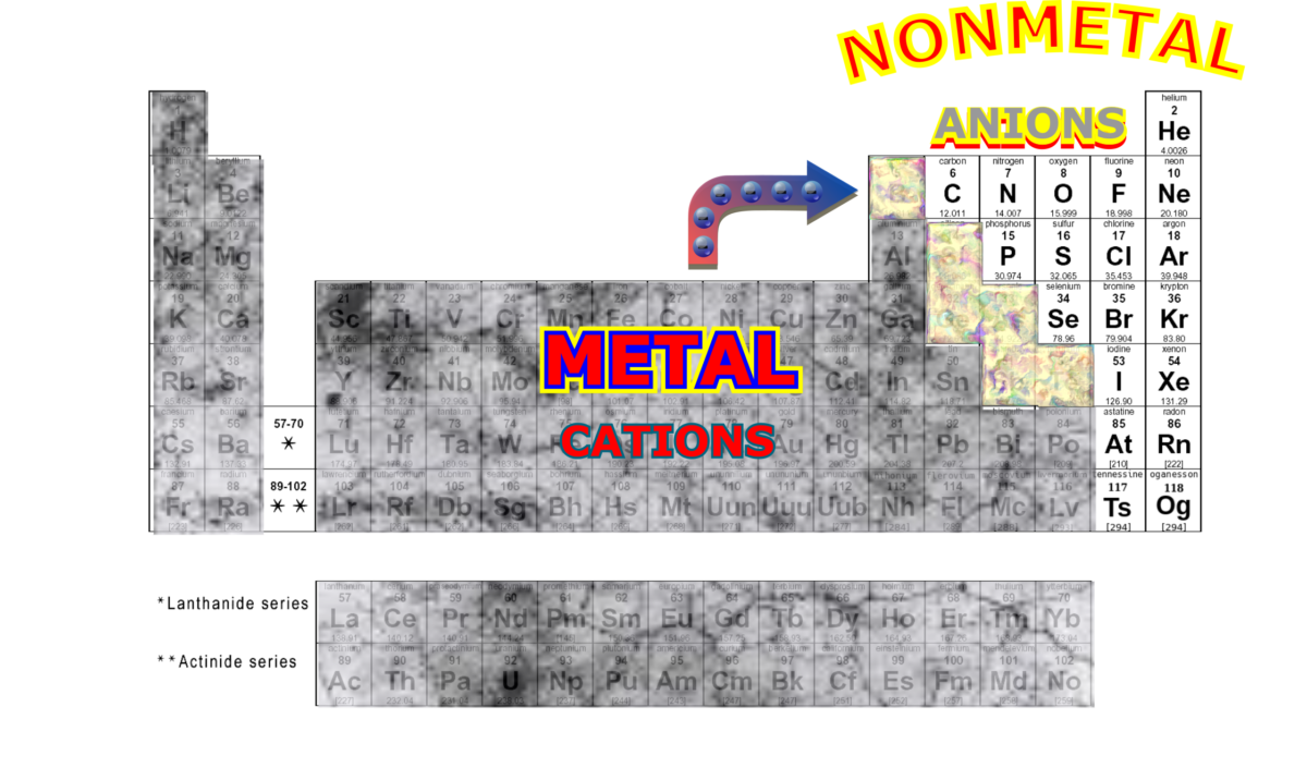 Metal and nonmetal region of periodic table. Metals give up electrons, nonmetals accept electrons