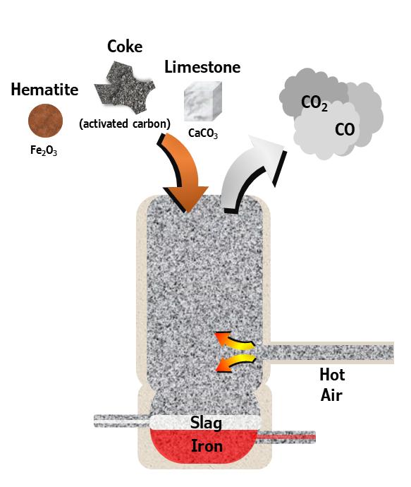 simple blast furnace diagram