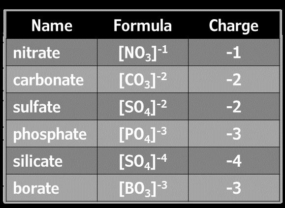 selected polyatomic ions