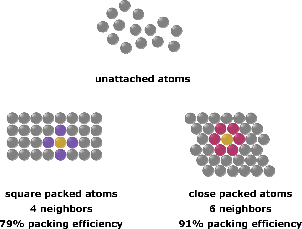 atoms pack in two dimensions