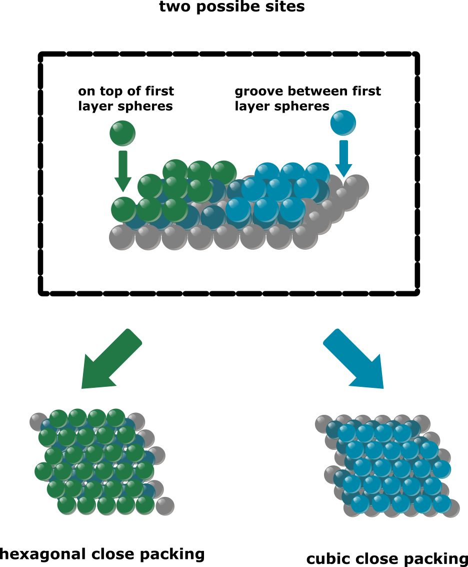 two ways to place third layer of atoms in close packed spheres