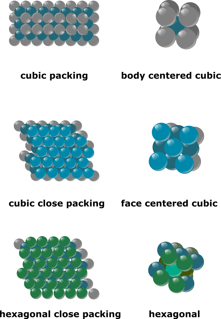 equivalence of atom packing and unit cells